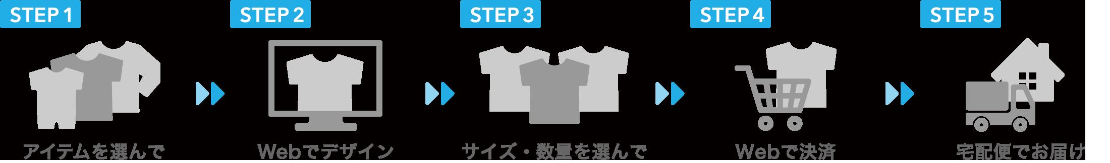 オリジナルTシャツお届けまでのステップ