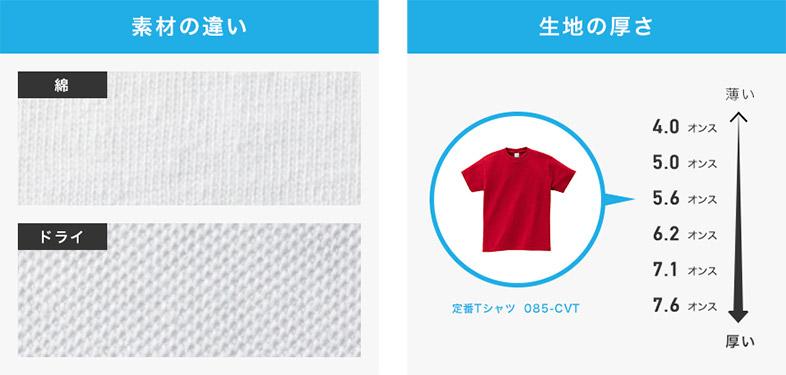 Tシャツの生地